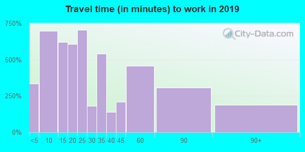 48624 zip code travel time to work (commute)