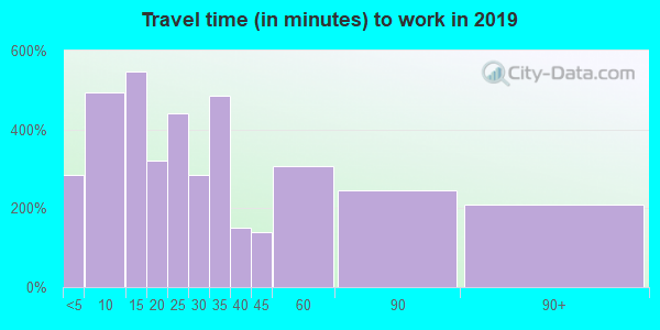 48625 zip code travel time to work (commute)