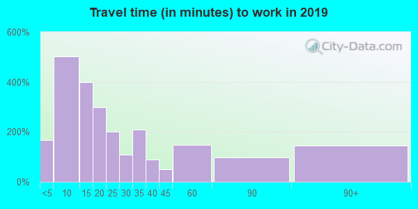 48629 zip code travel time to work (commute)