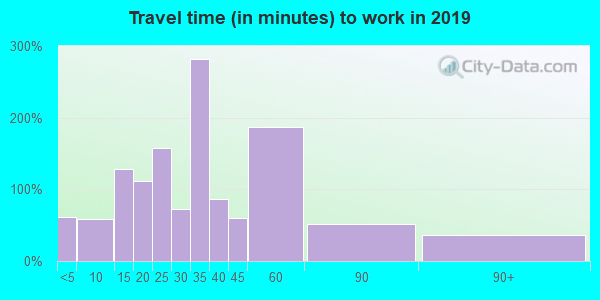 48637 zip code travel time to work (commute)