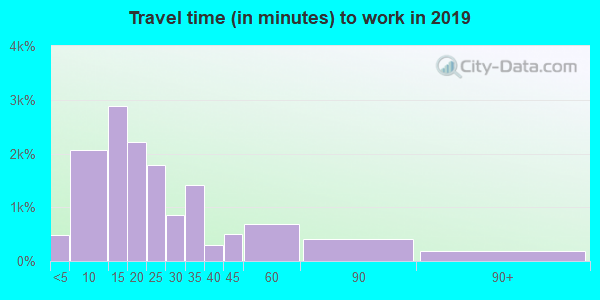 48640 zip code travel time to work (commute)
