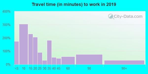 48647 zip code travel time to work (commute)