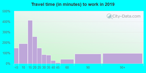 48651 zip code travel time to work (commute)