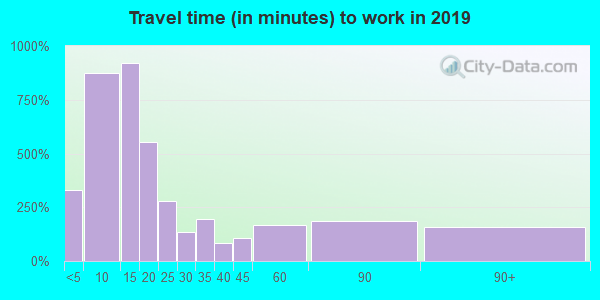 48661 zip code travel time to work (commute)