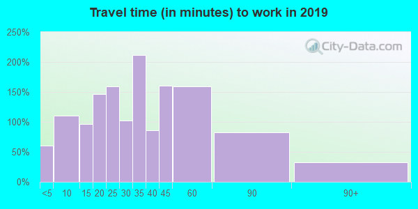 48835 zip code travel time to work (commute)