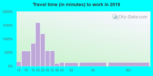 48840 zip code travel time to work (commute)