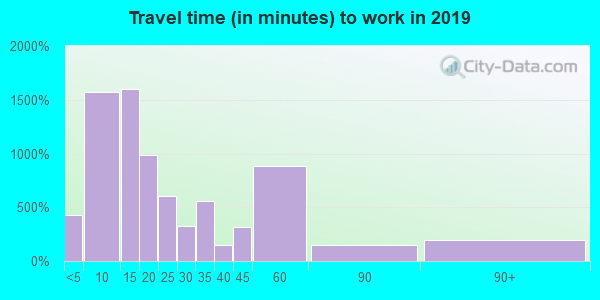 48846 zip code travel time to work (commute)