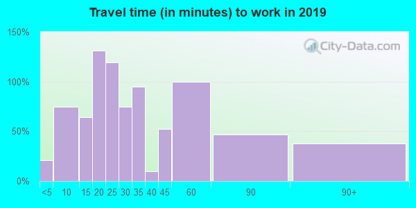48871 zip code travel time to work (commute)