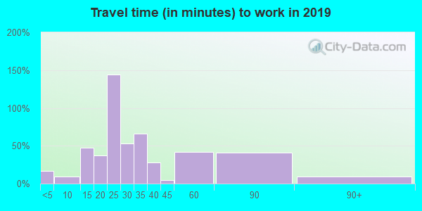 48889 zip code travel time to work (commute)