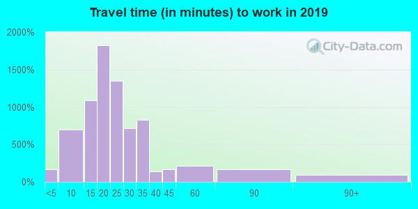 49004 zip code travel time to work (commute)