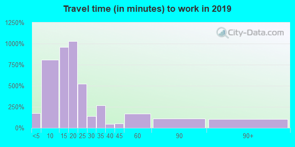 49007 zip code travel time to work (commute)