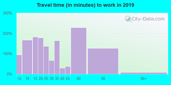 49040 zip code travel time to work (commute)