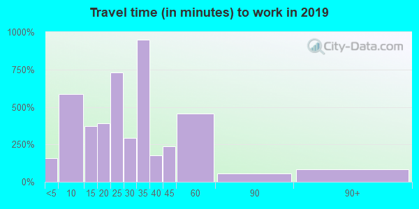 49078 zip code travel time to work (commute)