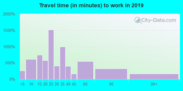49080 zip code travel time to work (commute)