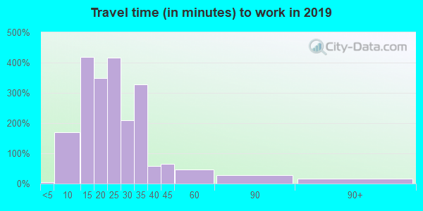 49088 zip code travel time to work (commute)