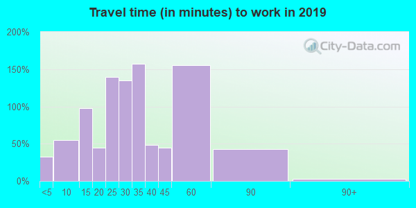 49095 zip code travel time to work (commute)