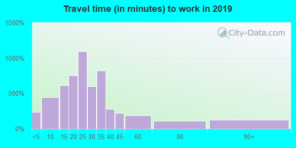 49097 zip code travel time to work (commute)