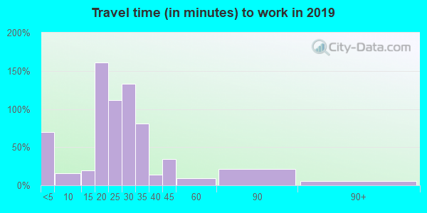 49130 zip code travel time to work (commute)
