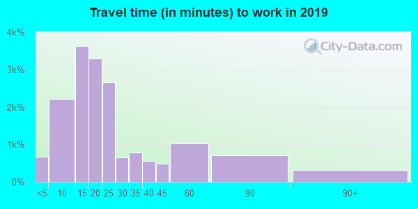 49201 zip code travel time to work (commute)