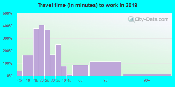 49267 zip code travel time to work (commute)
