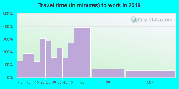 49330 zip code travel time to work (commute)