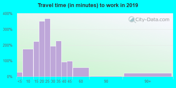 49448 zip code travel time to work (commute)