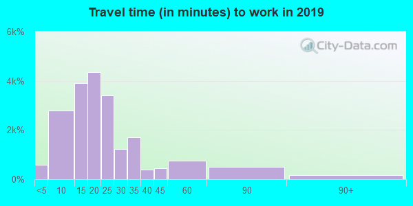 49503 zip code travel time to work (commute)