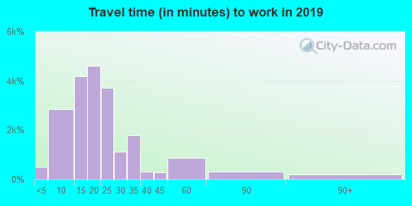 49504 zip code travel time to work (commute)