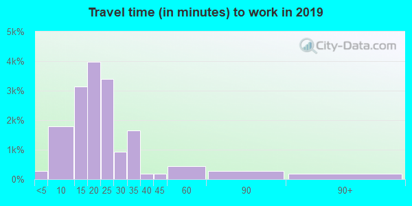 49505 zip code travel time to work (commute)