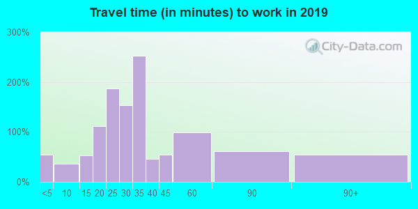 49620 zip code travel time to work (commute)