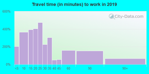 49651 zip code travel time to work (commute)
