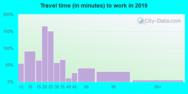 49729 zip code travel time to work (commute)