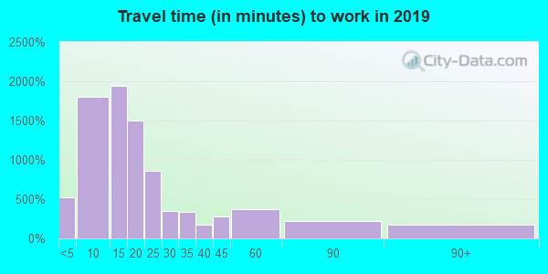 49735 zip code travel time to work (commute)