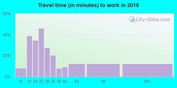 49760 zip code travel time to work (commute)