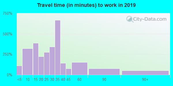 49841 zip code travel time to work (commute)