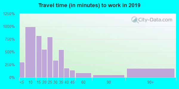 49849 zip code travel time to work (commute)