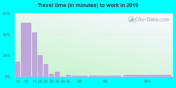 49855 zip code travel time to work (commute)