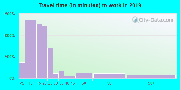 49858 zip code travel time to work (commute)