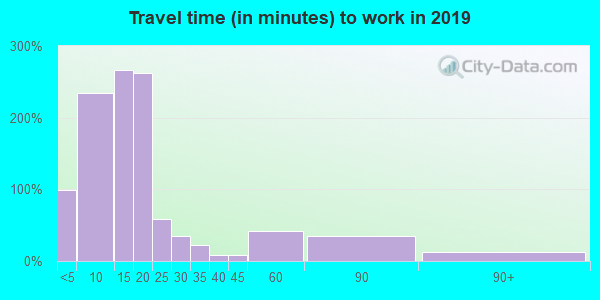 49911 zip code travel time to work (commute)