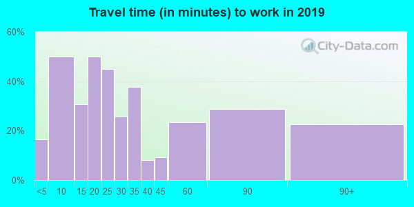 49912 zip code travel time to work (commute)