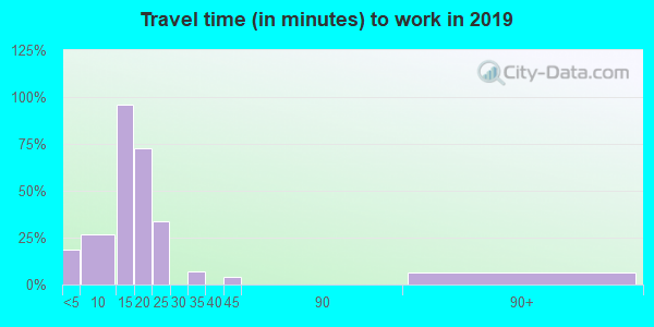 49922 zip code travel time to work (commute)