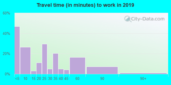 49925 zip code travel time to work (commute)