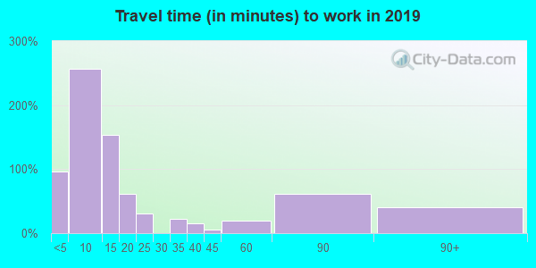 49953 zip code travel time to work (commute)