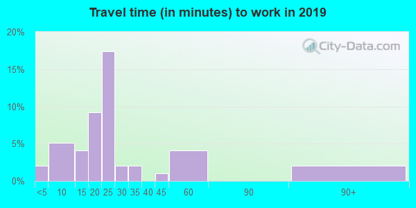49960 zip code travel time to work (commute)