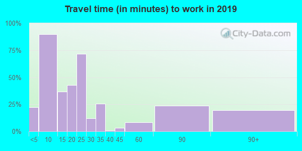 49969 zip code travel time to work (commute)