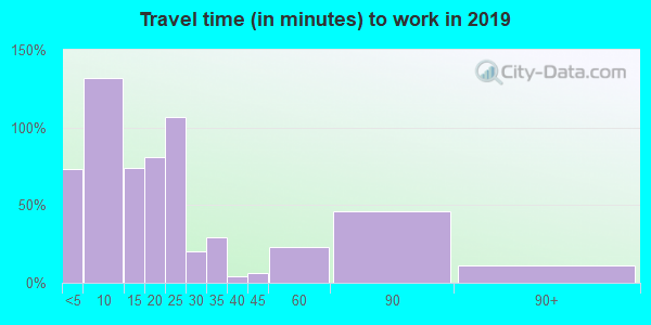 50020 zip code travel time to work (commute)