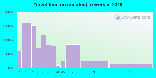 50036 zip code travel time to work (commute)