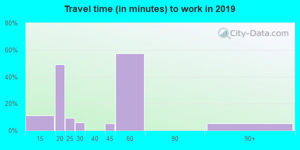 50057 zip code travel time to work (commute)