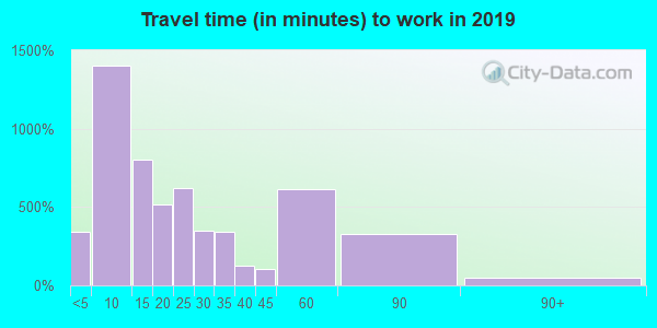 50138 zip code travel time to work (commute)