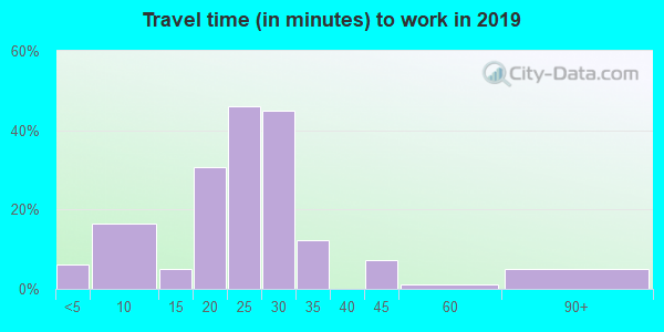 50148 zip code travel time to work (commute)